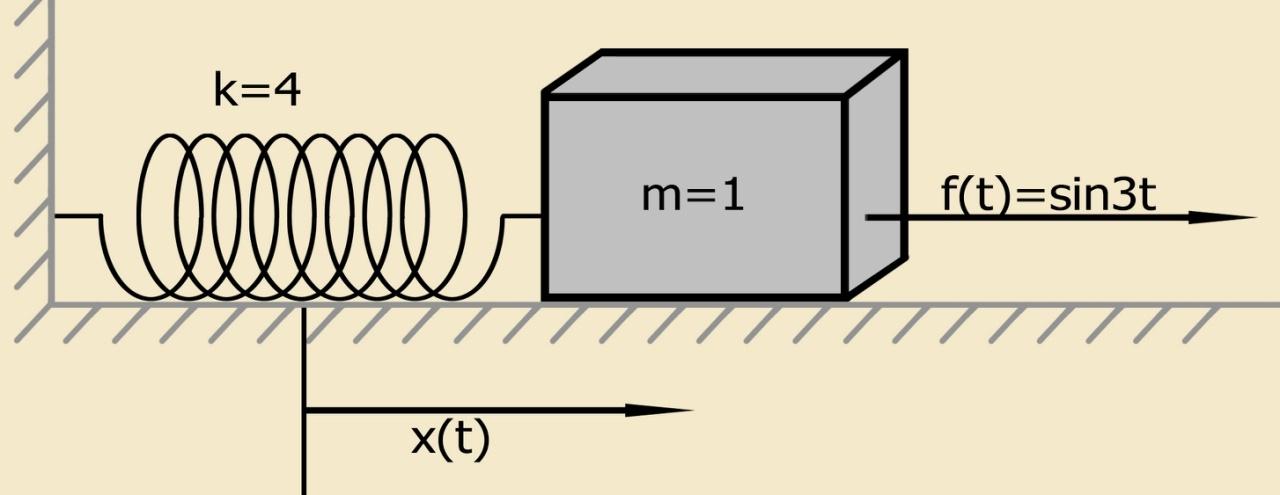Символьное решение линейных дифференциальных уравнений и систем методом преобразований Лапласа c применением SymPy - 17