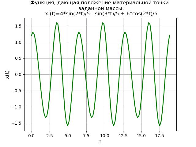 Символьное решение линейных дифференциальных уравнений и систем методом преобразований Лапласа c применением SymPy - 23
