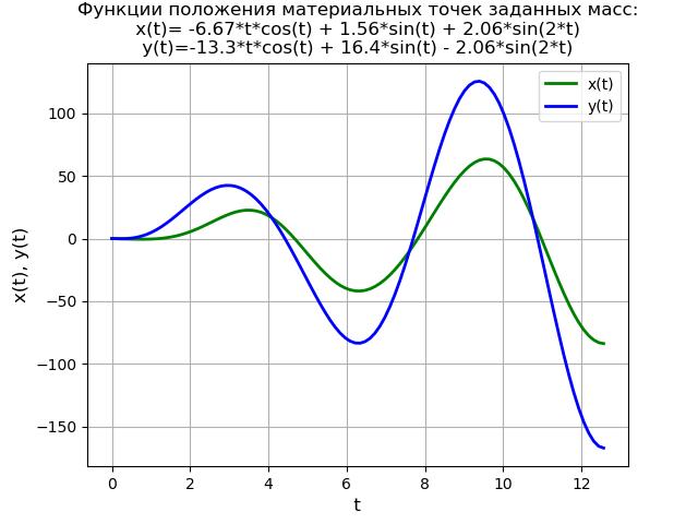 Символьное решение линейных дифференциальных уравнений и систем методом преобразований Лапласа c применением SymPy - 28