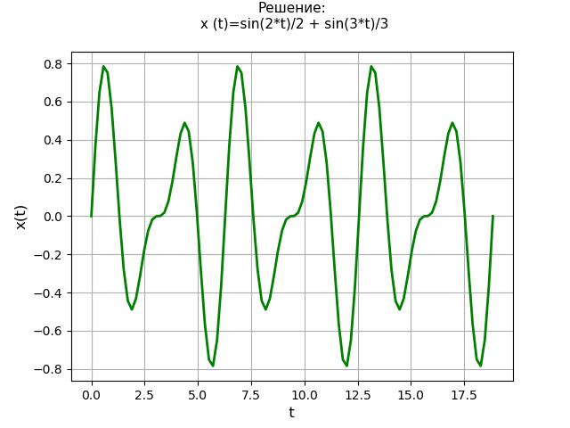Символьное решение линейных дифференциальных уравнений и систем методом преобразований Лапласа c применением SymPy - 36