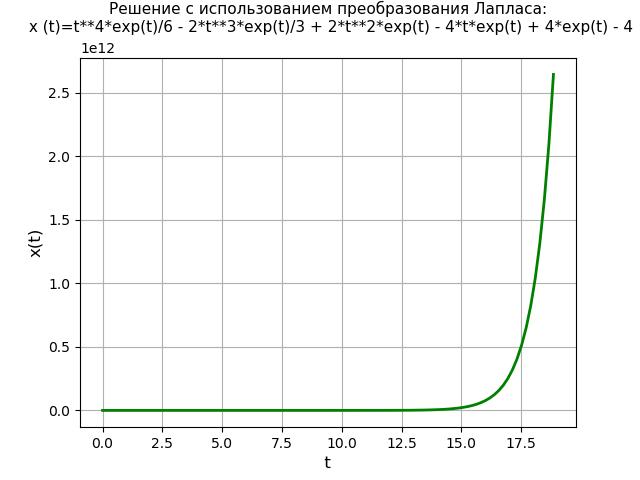 Символьное решение линейных дифференциальных уравнений и систем методом преобразований Лапласа c применением SymPy - 40