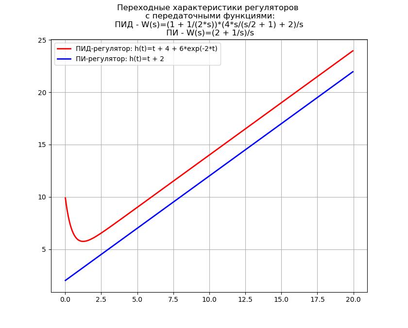 Символьное решение линейных дифференциальных уравнений и систем методом преобразований Лапласа c применением SymPy - 5