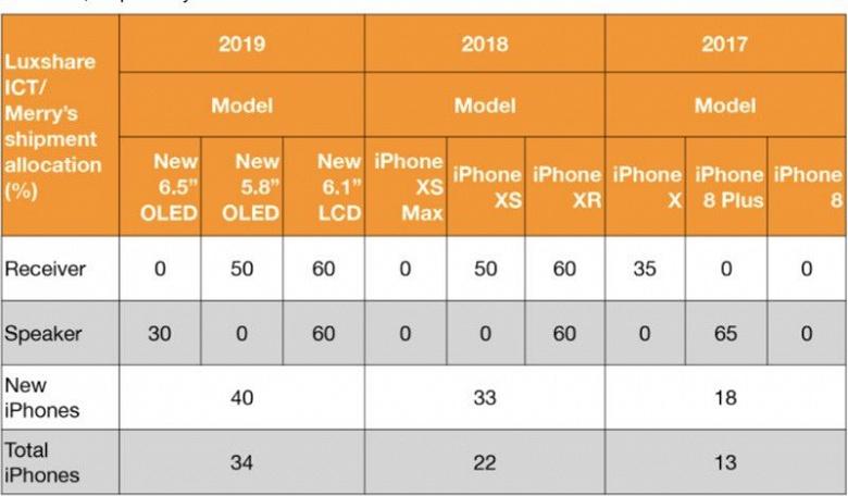 Линейка iPhone 2019 года не порадует оригинальностью