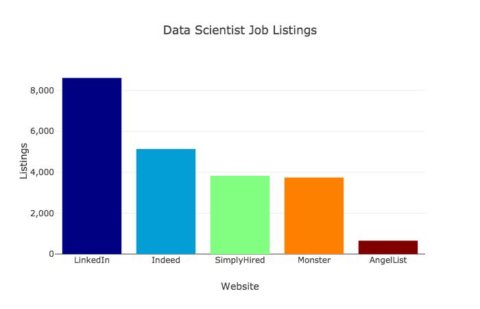 Самые востребованные навыки в сфере data science - 1