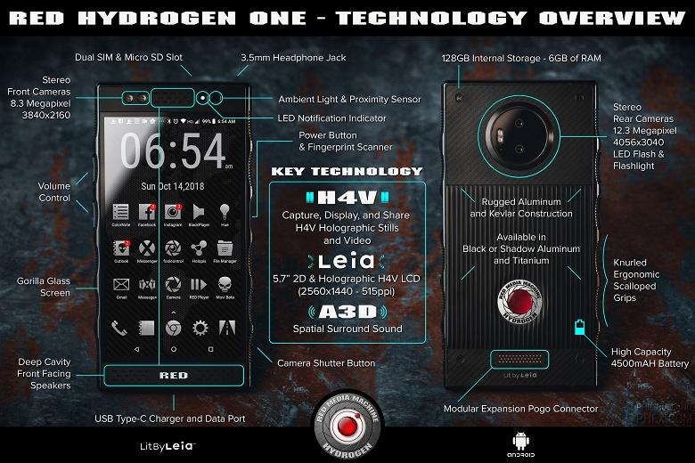 Уникальный смартфон Red Hydrogen One получит не только «голографический» экран, но и четыре камеры