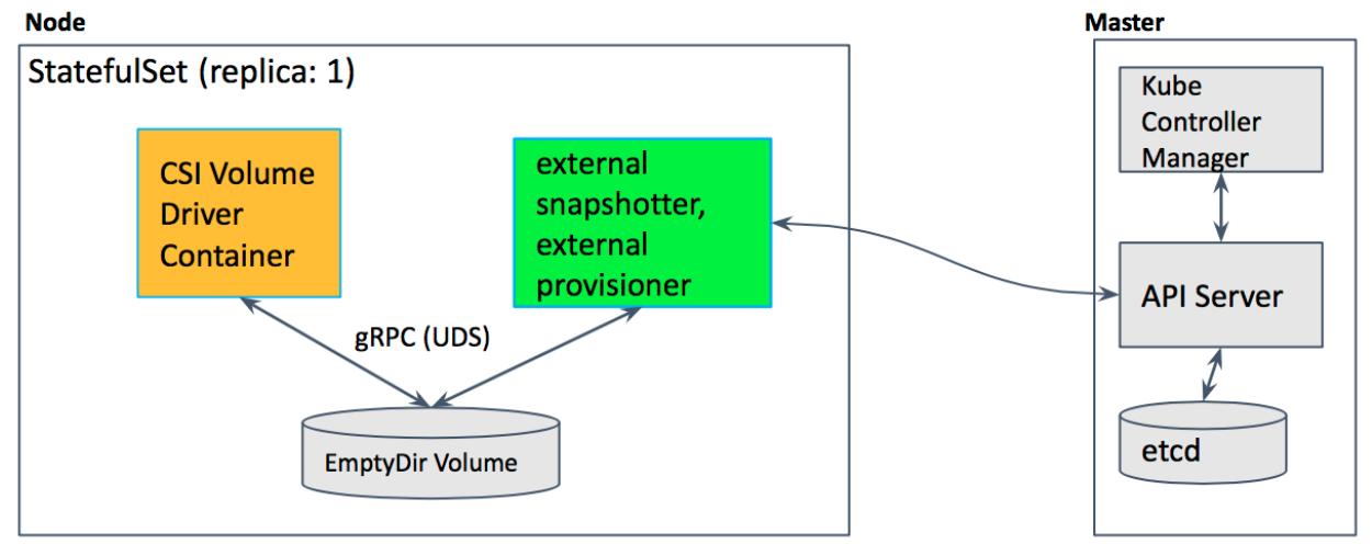 Знакомимся с альфа-версией снапшотов томов в Kubernetes - 2