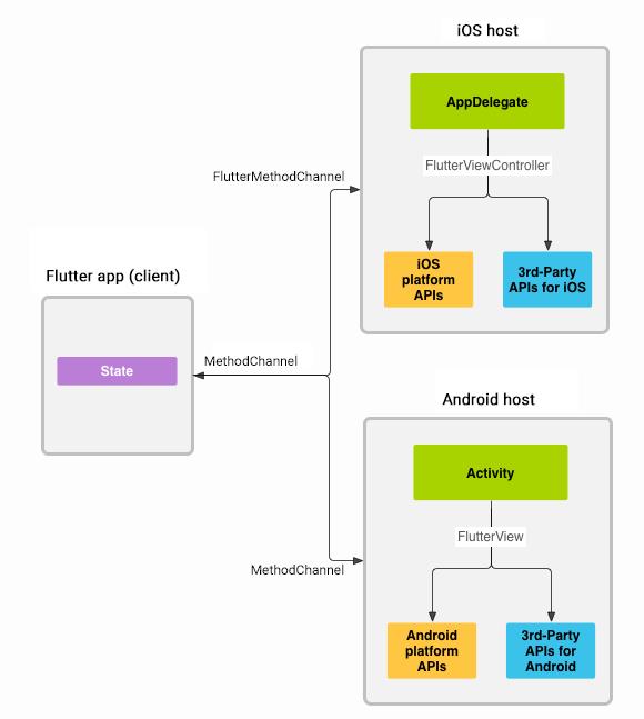 Flutter — новый взгляд на кроссплатформенную разработку - 6