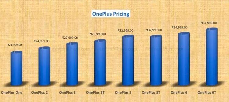 OnePlus 6T станет самым дорогим смартфоном бренда
