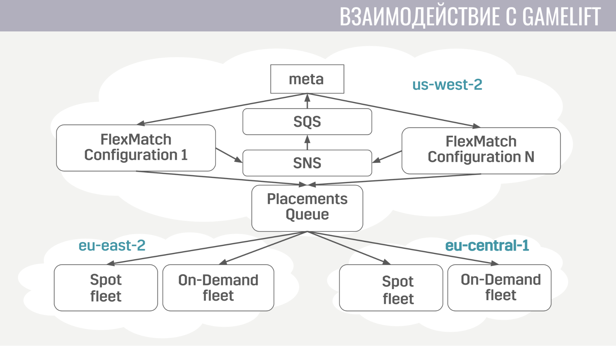 Архитектура мета-сервера мобильного онлайн-шутера Tacticool - 10