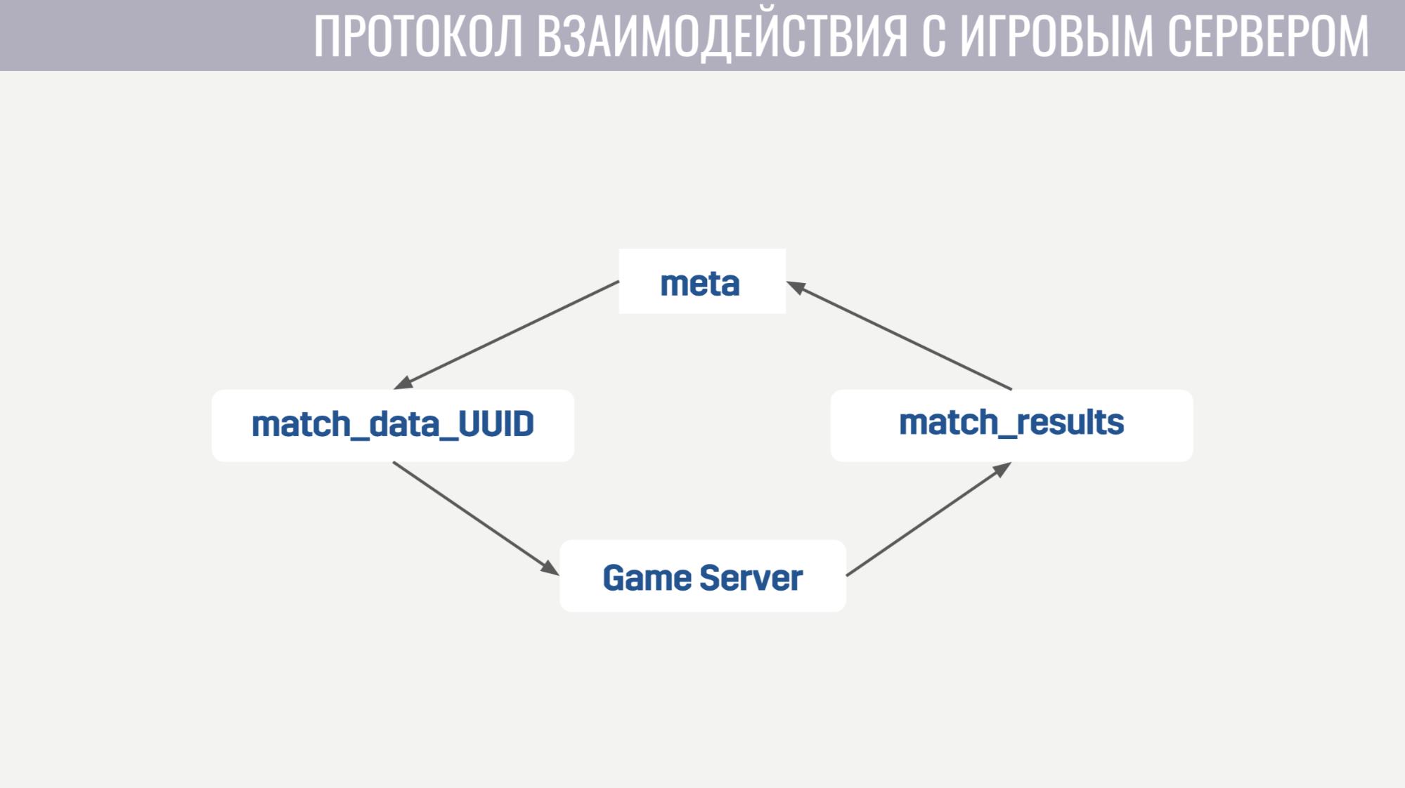 Архитектура мета-сервера мобильного онлайн-шутера Tacticool - 11