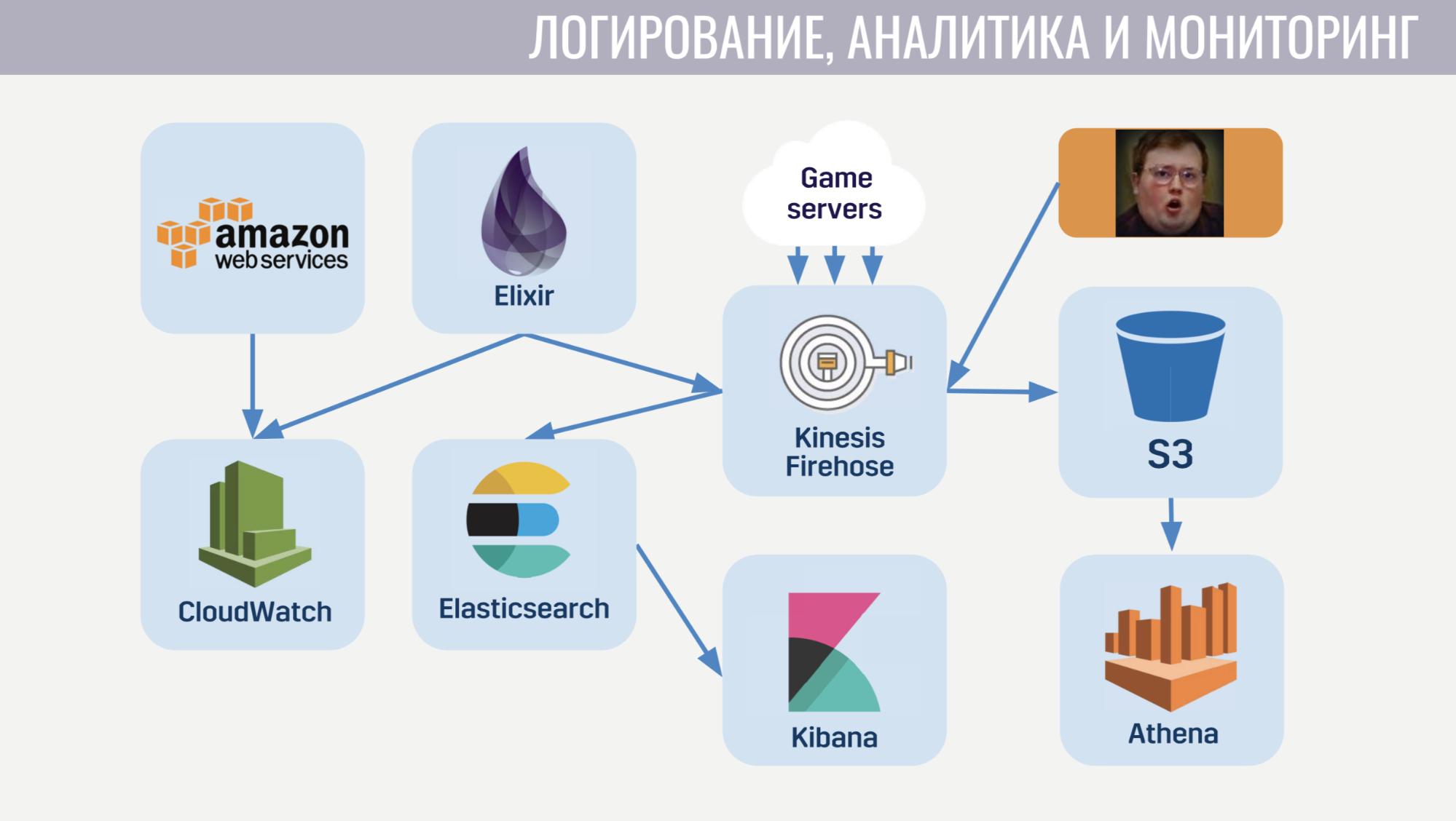 Архитектура мета-сервера мобильного онлайн-шутера Tacticool - 14