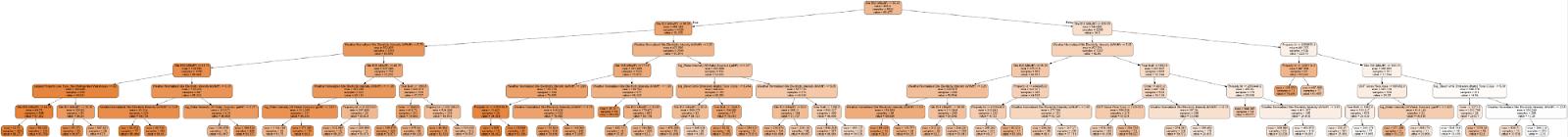 Делаем проект по машинному обучению на Python. Часть 3 - 4