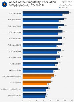 Сравнение несравнимого. Смотрим, насколько старый шестиядерный CPU Core i7-980X быстрее дешёвого современного Ryzen 3 2200G