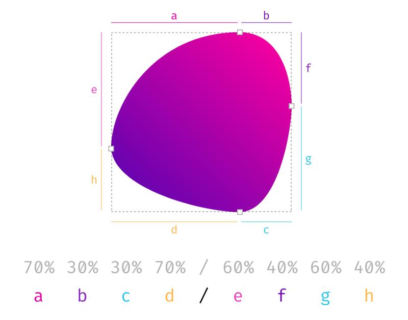 CSS: интересные возможности border-radius - 6