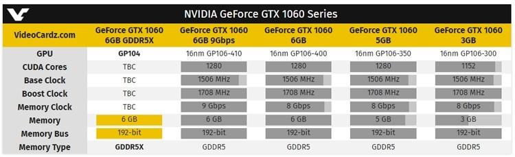 GIGABYTE может выпустить новый вариант ускорителя GeForce GTX 1060