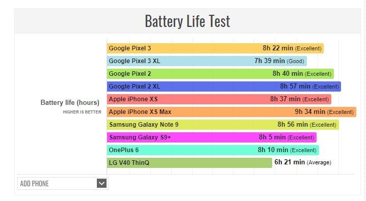 Автономность смартфонов Google Pixel 3 и 3 XL хуже, чем у предшественников
