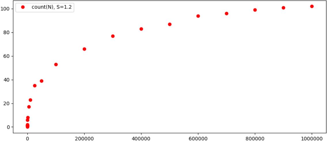 Численная проверка abc-гипотезы (да, той самой) - 2