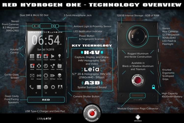 Фото: инфографика с подробностями о смартфоне RED Hydrogen One