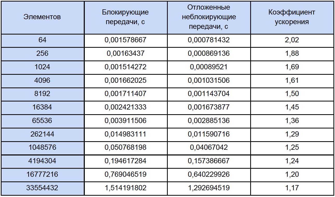 Бесполезный отложенный неблокирующий обмен сообщениями в MPI: лайт-аналитика и туториал для тех, кто немножечко «в теме» - 4