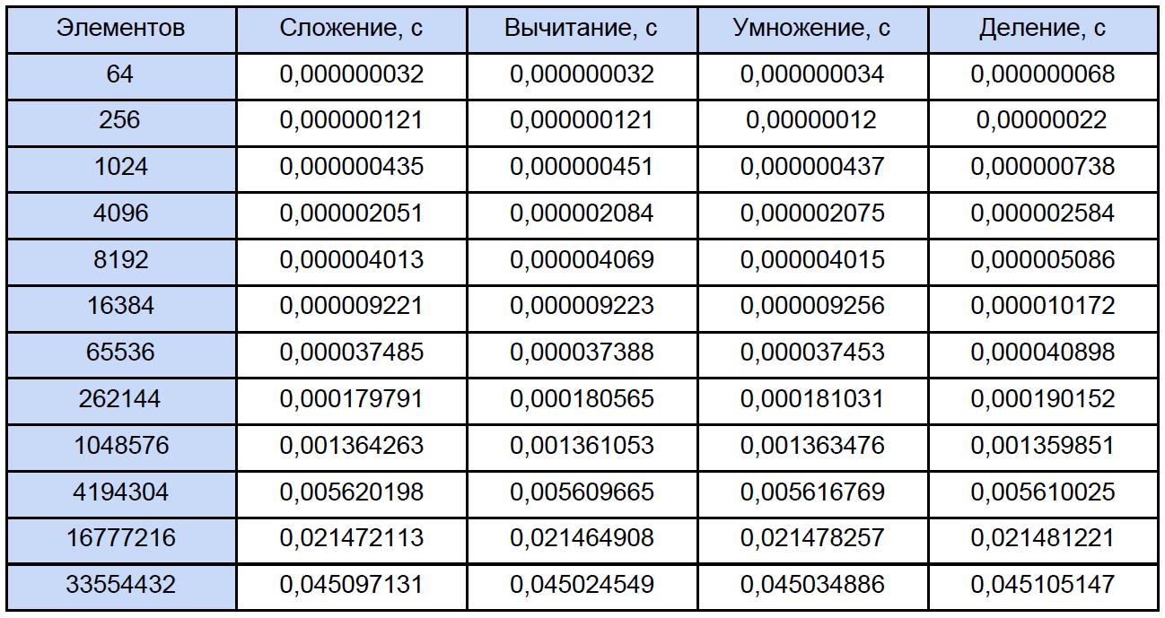 Бесполезный отложенный неблокирующий обмен сообщениями в MPI: лайт-аналитика и туториал для тех, кто немножечко «в теме» - 6