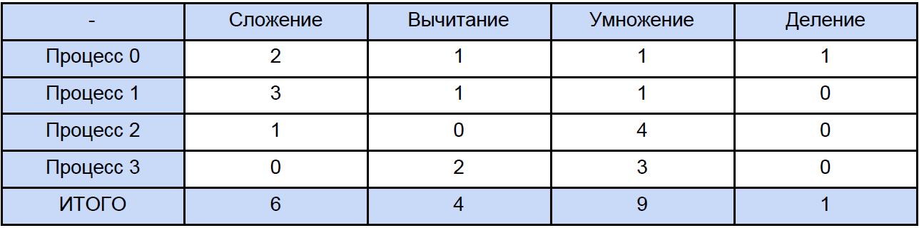 Бесполезный отложенный неблокирующий обмен сообщениями в MPI: лайт-аналитика и туториал для тех, кто немножечко «в теме» - 7