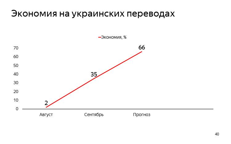 История и опыт использования машинного перевода. Лекция Яндекса - 29