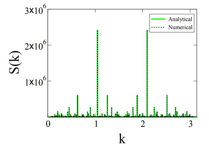 В распределении простых чисел обнаружена дифракционная картина, примерно как у квазикристаллов - 2