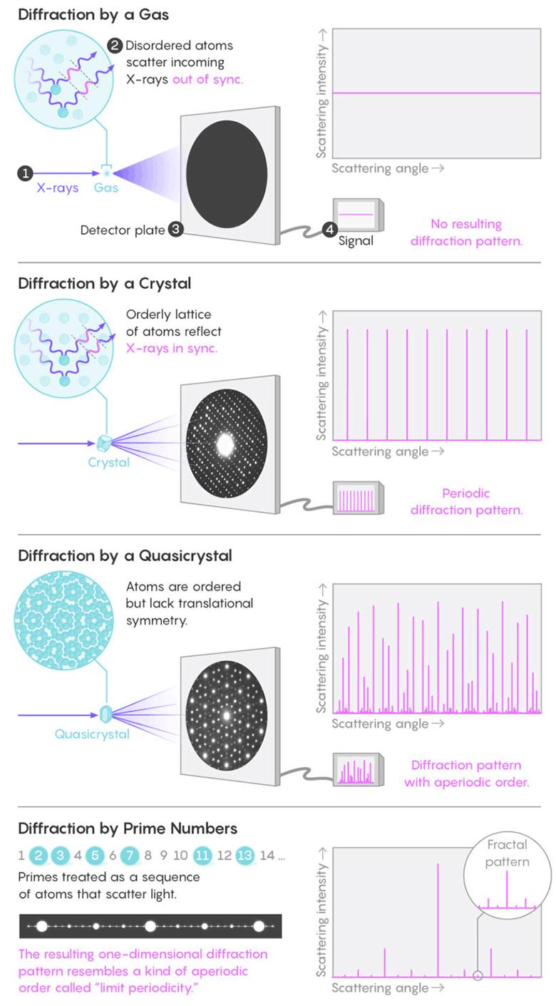 В распределении простых чисел обнаружена дифракционная картина, примерно как у квазикристаллов - 3