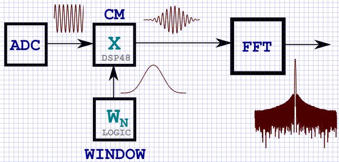 Особенности оконной фильтрации на ПЛИС - 1