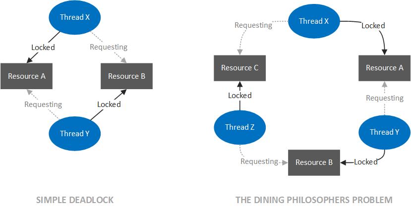 Как анализировать Thread Dump - 1