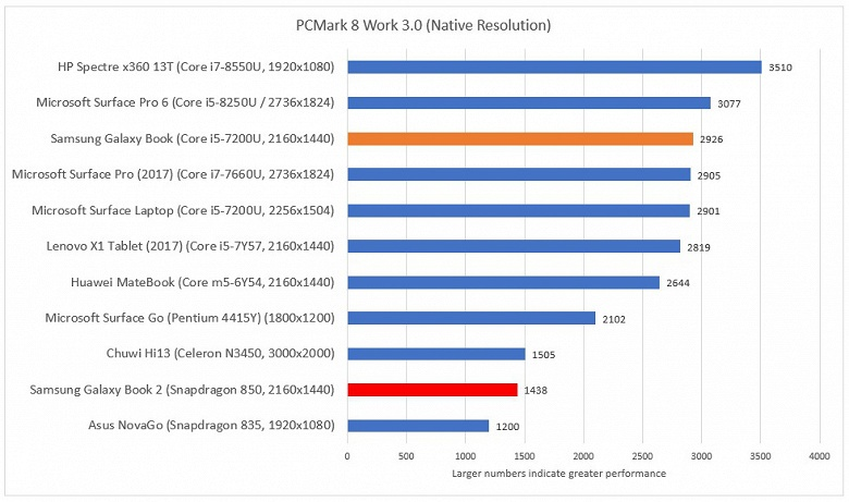 Тесты планшета Samsung Galaxy Book 2 показали, что производительности SoC Snapdragon 850 для Windows 10 также пока маловато