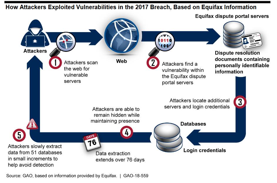 Equifax: год спустя после крупнейшей утечки данных - 1