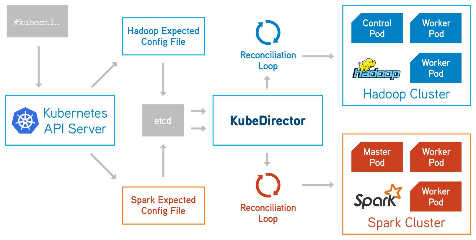 KubeDirector — простой способ запускать сложные stateful-приложения в Kubernetes - 1