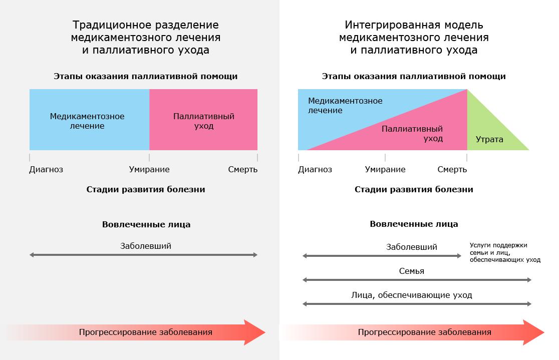 Как продлевают жизнь и убирают боль у смертельно больных: паллиативная медицина в России - 4
