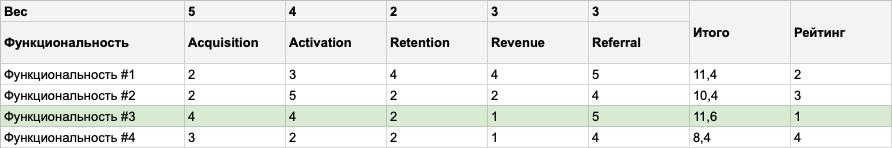 8 с ½ способов приоритизировать функциональности - 3
