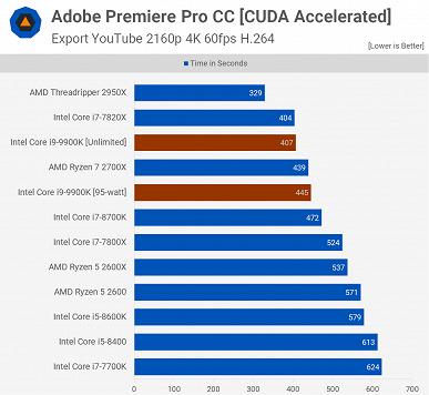 Афера Intel: оказалось, что CPU Core i9-9900K столь производительный только из-за того, что на него не действуют лимиты мощности