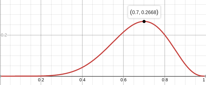 В трёх статьях о наименьших квадратах: ликбез по теории вероятностей - 10