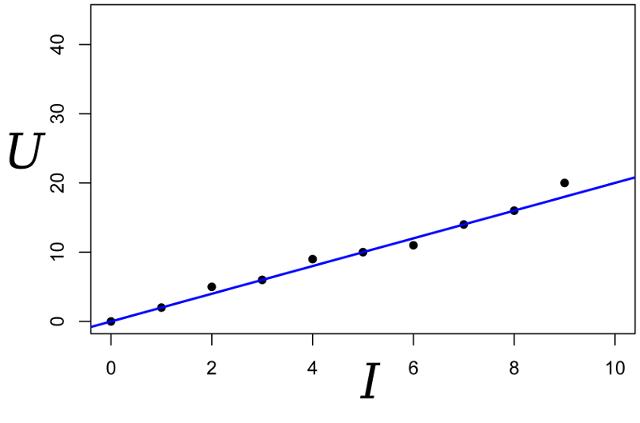 В трёх статьях о наименьших квадратах: ликбез по теории вероятностей - 26