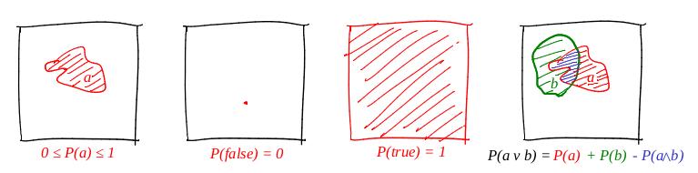В трёх статьях о наименьших квадратах: ликбез по теории вероятностей - 5