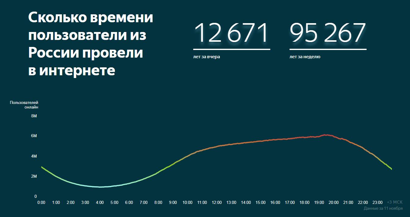«Яндекс» запустил рейтинг российских сайтов: аудиторию вычисляет математическая модель на машинном обучении - 1