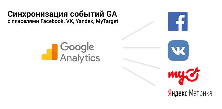 Google Analytics. Синхронизация с пикселями Facebook, VK, Yandex, MyTarget - 1