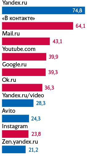 Mail.Ru назвала «абсурдным» рейтинг сайтов от «Яндекса» и требует удалить из него свои бренды - 1