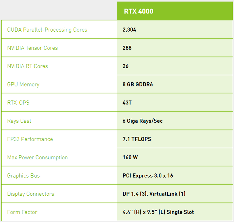 NVIDIA Quadro RTX 4000: первая видеокарта среднего уровня на базе Turing