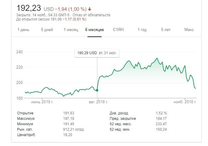 Акции Apple продолжают падать в цене. Компания за пару недель потеряла около 100 млрд долларов капитализации