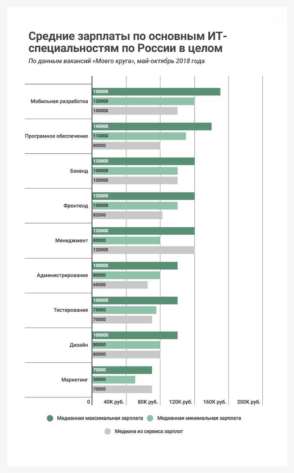 Какие зарплаты для IT-специалистов предлагают работодатели «Моего круга», данные за май-октябрь 2018 - 1