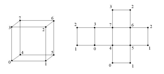 OpenSceneGraph: Основы работы с геометрией сцены - 4