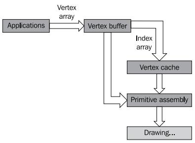 OpenSceneGraph: Основы работы с геометрией сцены - 7