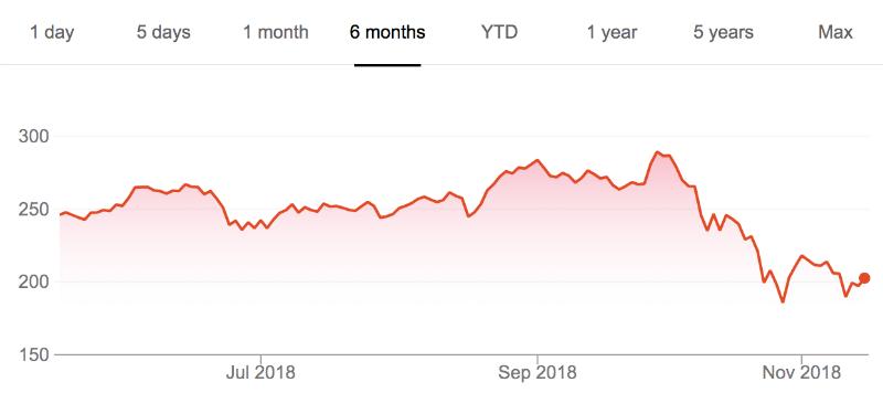 Цена акций Nvidia упала на фоне обвала рынка криптовалют и снижения интереса к майнингу - 1