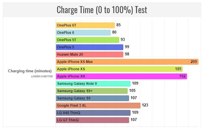 Смартфон OnePlus 6T превосходит почти всех конкурентов по автономности