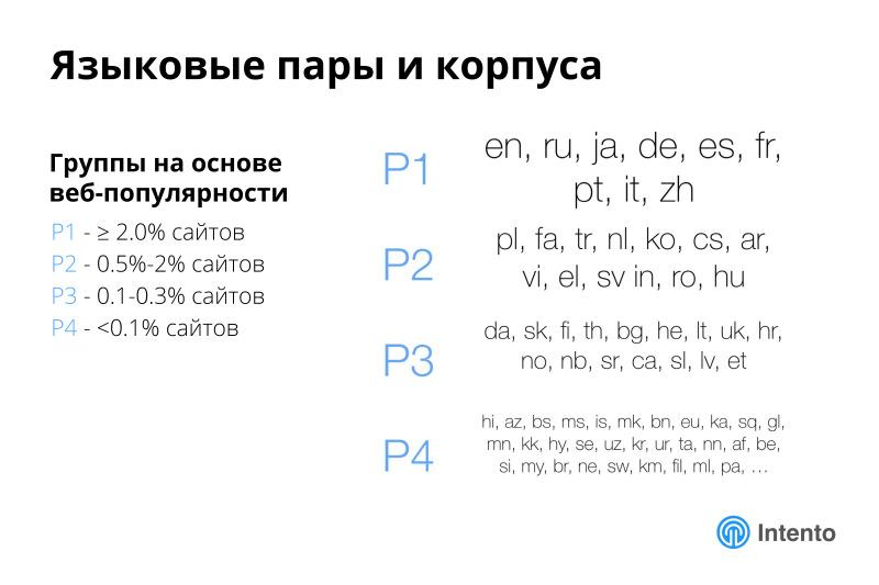 Ландшафт сервисов облачного машинного перевода. Лекция в Яндексе - 11
